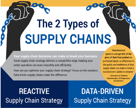 supplychains
