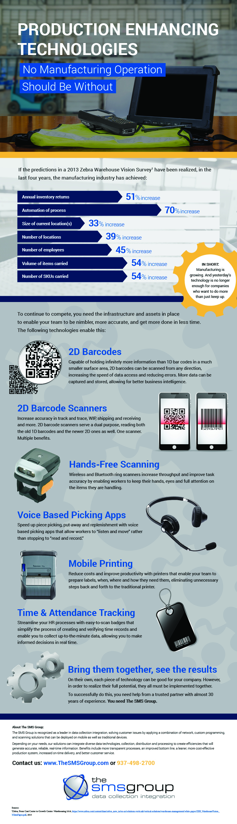 17_01_SMS_Production_Enhancing_Technologies_Infographic