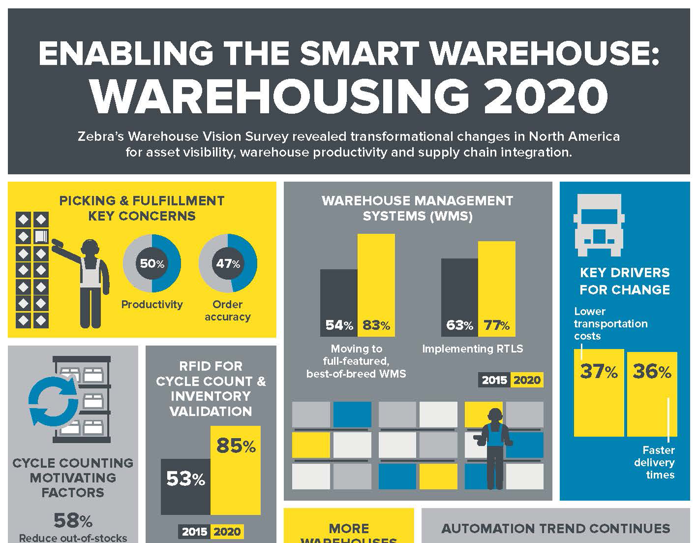 Enabling the Smart Warehouse