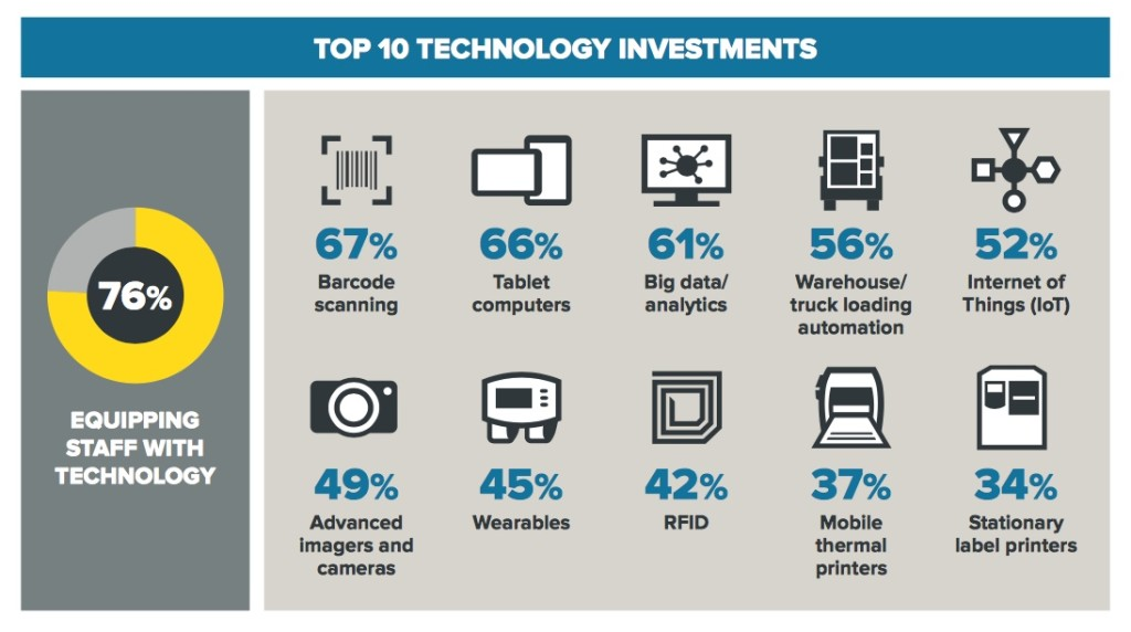 Top 10 Technology Investments