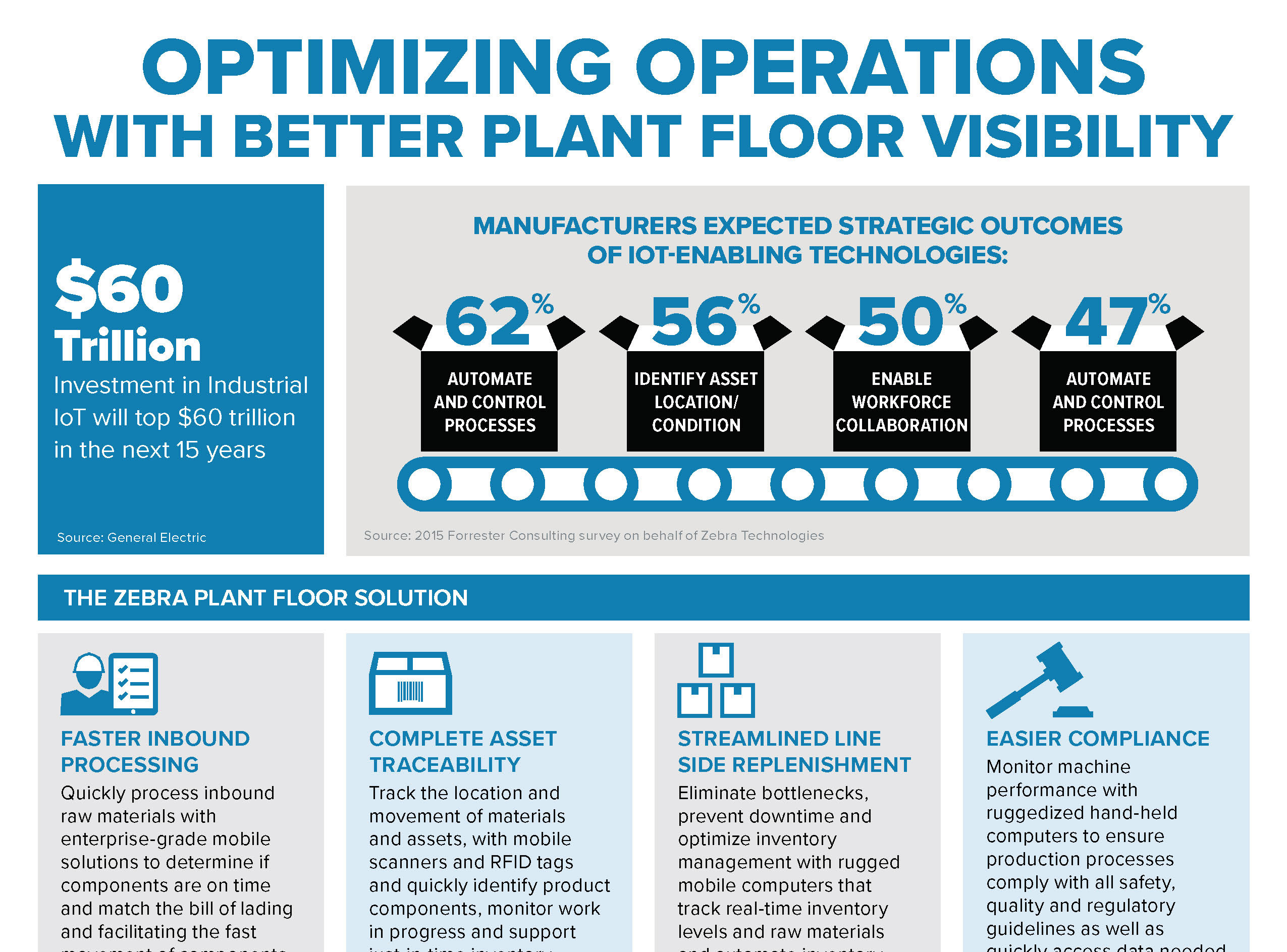 Optimizing Operations With Better Plant Floor Visibility