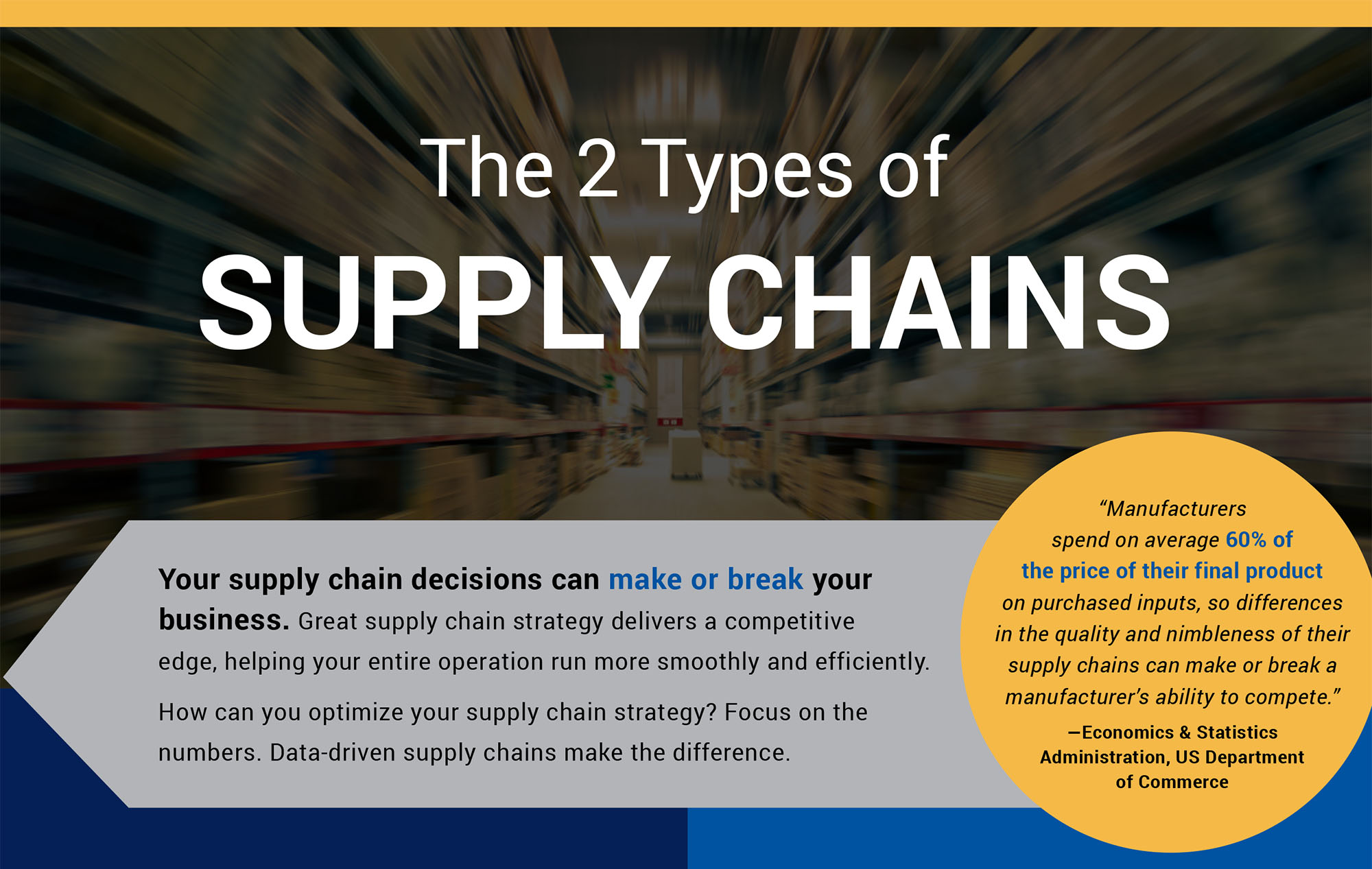 The 2 Types of Supply Chains
